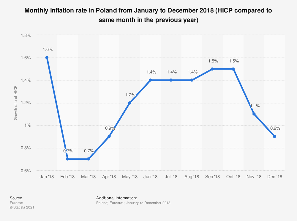 Statistic: Monthly inflation rate in Poland from January to December 2018 (HICP compared to same month in the previous year) | Statista