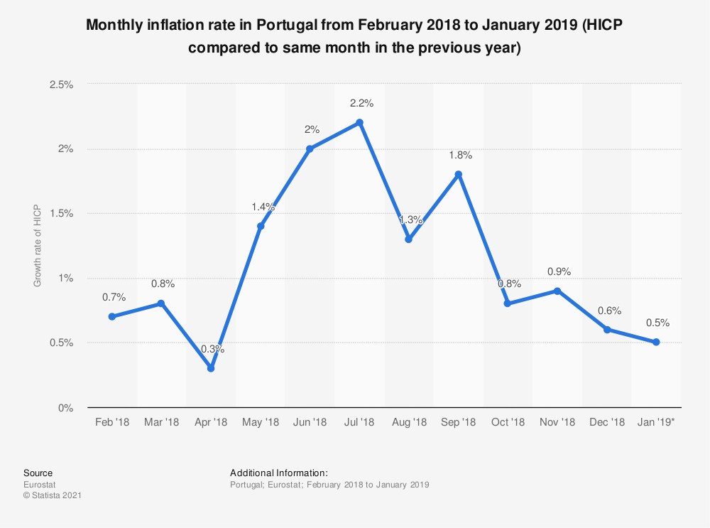 Statistic: Monthly inflation rate in Portugal from February 2018 to January 2019 (HICP compared to same month in the previous year) | Statista