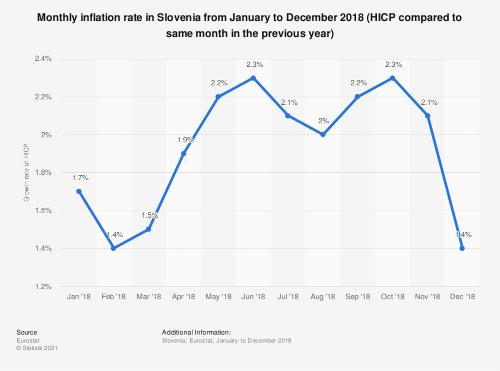 Statistic: Monthly inflation rate in Slovenia from January to December 2018 (HICP compared to same month in the previous year) | Statista