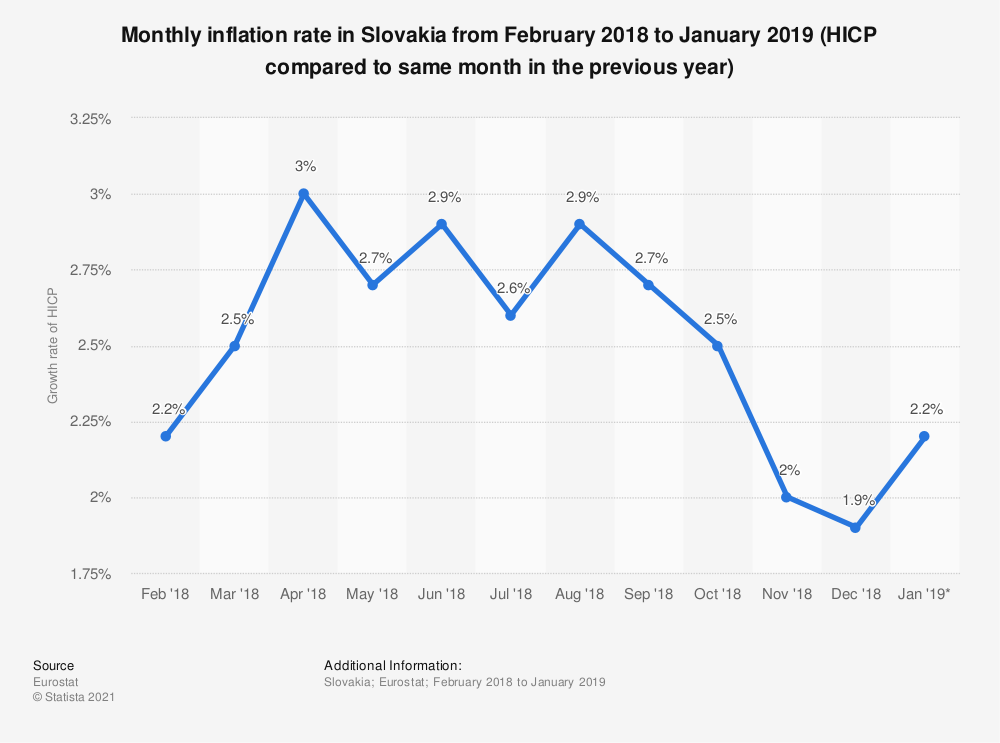 Statistic: Monthly inflation rate in Slovakia from February 2018 to January 2019 (HICP compared to same month in the previous year) | Statista
