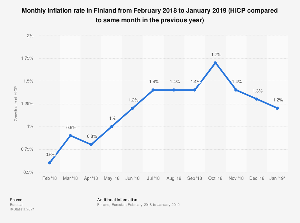 Statistic: Monthly inflation rate in Finland from February 2018 to January 2019 (HICP compared to same month in the previous year) | Statista