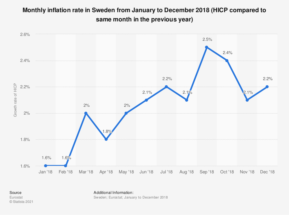 Statistic: Monthly inflation rate in Sweden from January to December 2018 (HICP compared to same month in the previous year) | Statista
