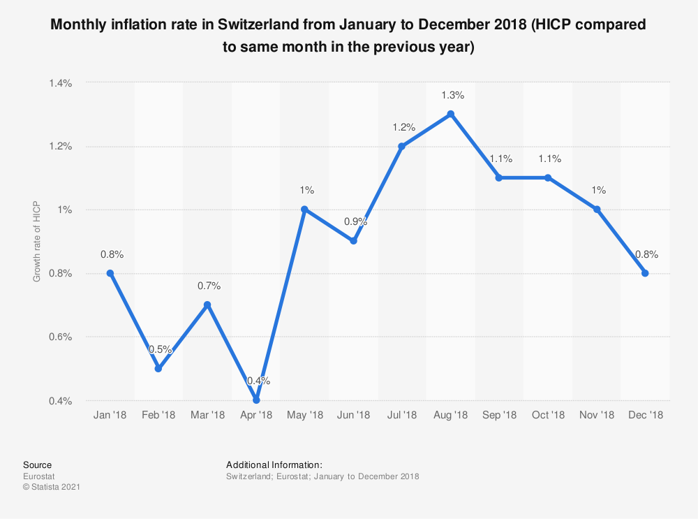 Statistic: Monthly inflation rate in Switzerland from January to December 2018 (HICP compared to same month in the previous year) | Statista