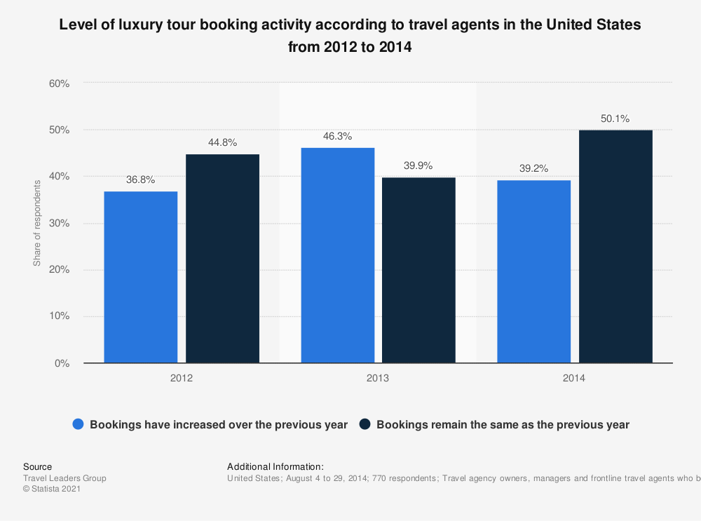 Statistic: Level of luxury tour booking activity according to travel agents in the United States from 2012 to 2014 | Statista