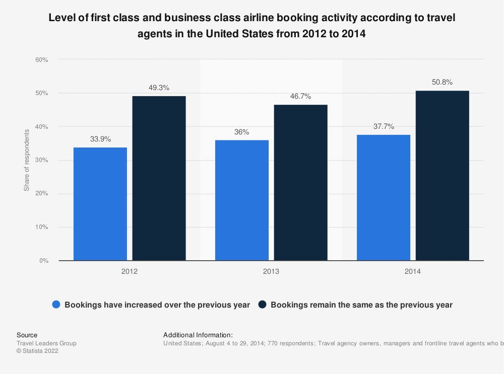 Statistic: Level of first class and business class airline booking activity according to travel agents in the United States from 2012 to 2014 | Statista