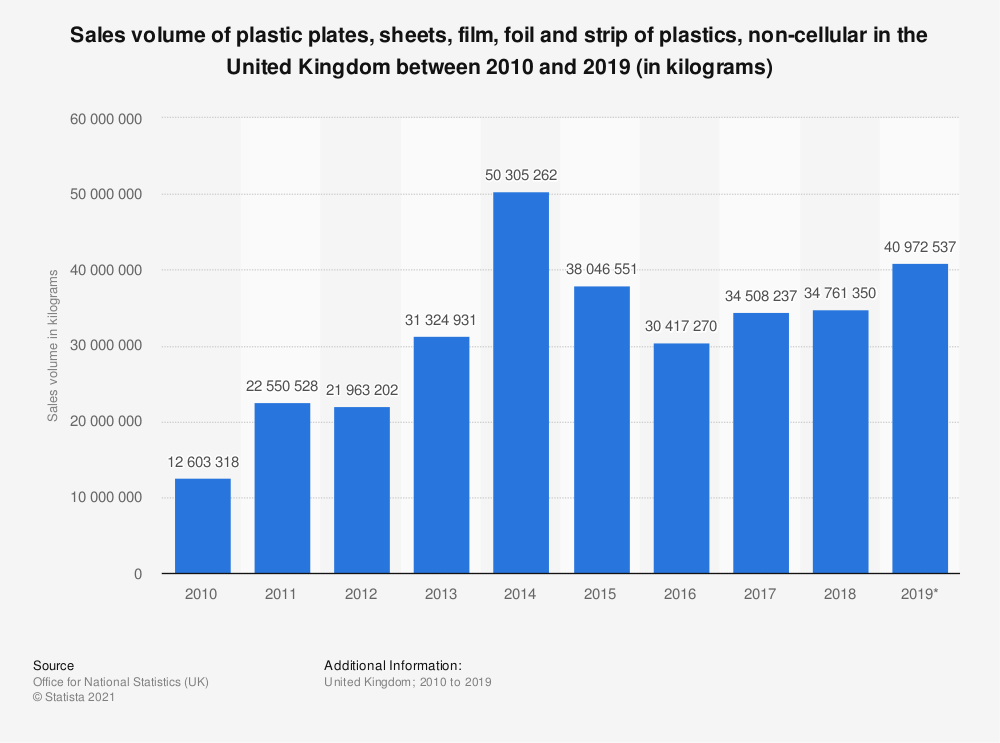 Statistic: Sales volume of plastic plates, sheets, film, foil and strip of plastics, non-cellular in the United Kingdom between 2010 and 2017 (in kilograms) | Statista