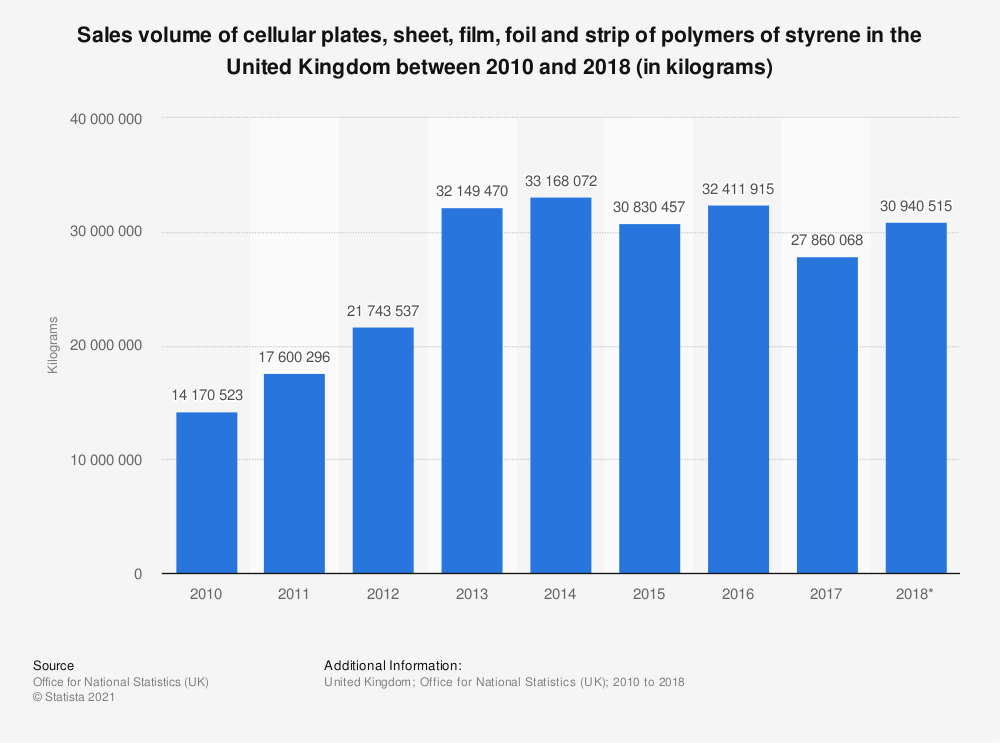 Statistic: Sales volume of cellular plates, sheet, film, foil and strip of polymers of styrene in the United Kingdom between 2010 and 2018 (in kilograms) | Statista