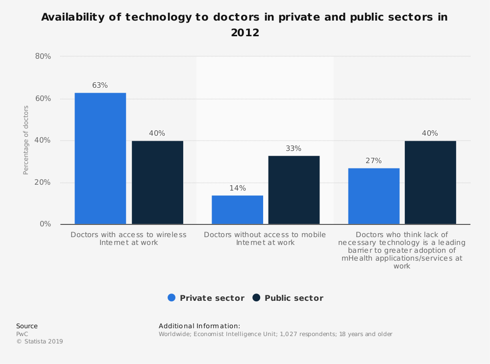Statistic: Availability of technology to doctors in private and public sectors in 2012  | Statista