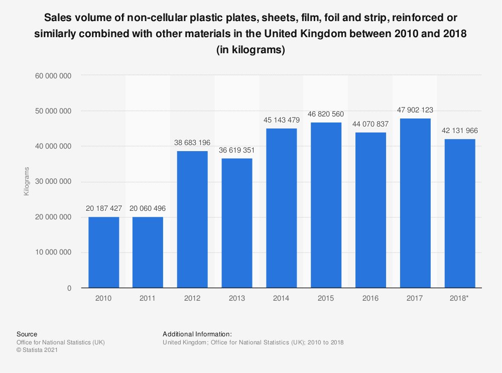 Statistic: Sales volume of non-cellular plastic plates, sheets, film, foil and strip, reinforced or similarly combined with other materials in the United Kingdom between 2010 and 2018 (in kilograms) | Statista