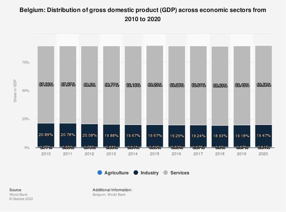 Statistic: Belgium: Distribution of gross domestic product (GDP) across economic sectors from 2008 to 2018 | Statista