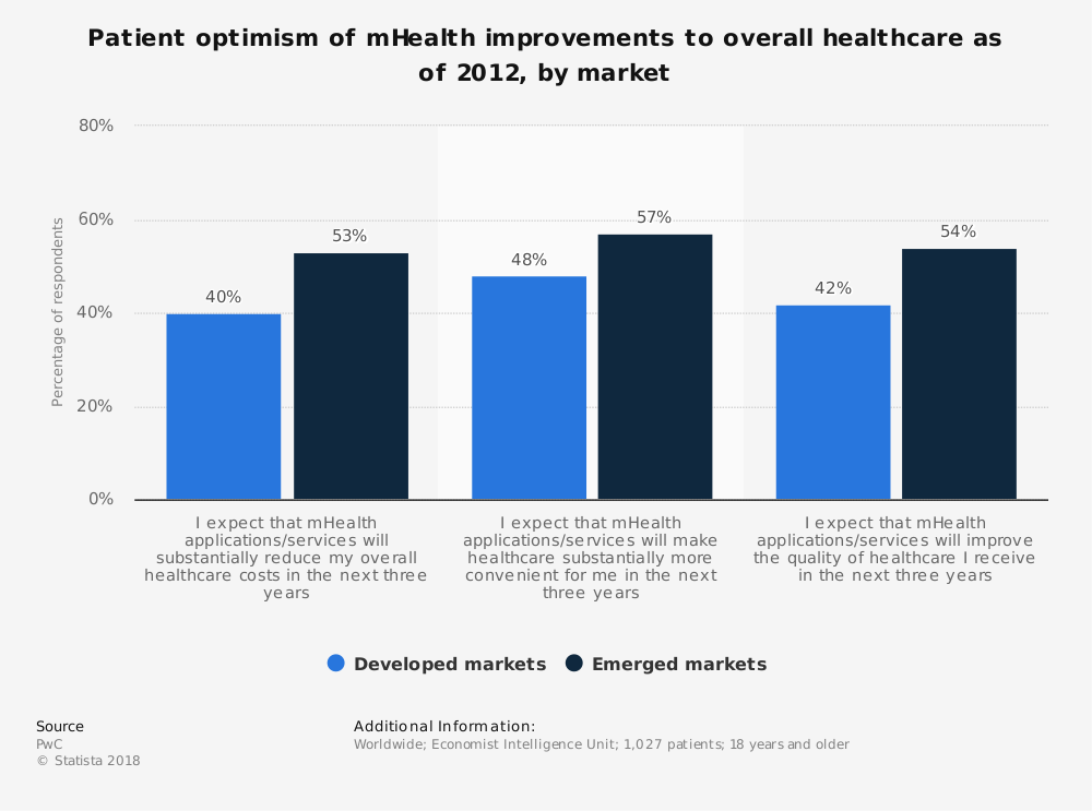 Statistic: Patient optimism of mHealth improvements to overall healthcare as of 2012, by market | Statista