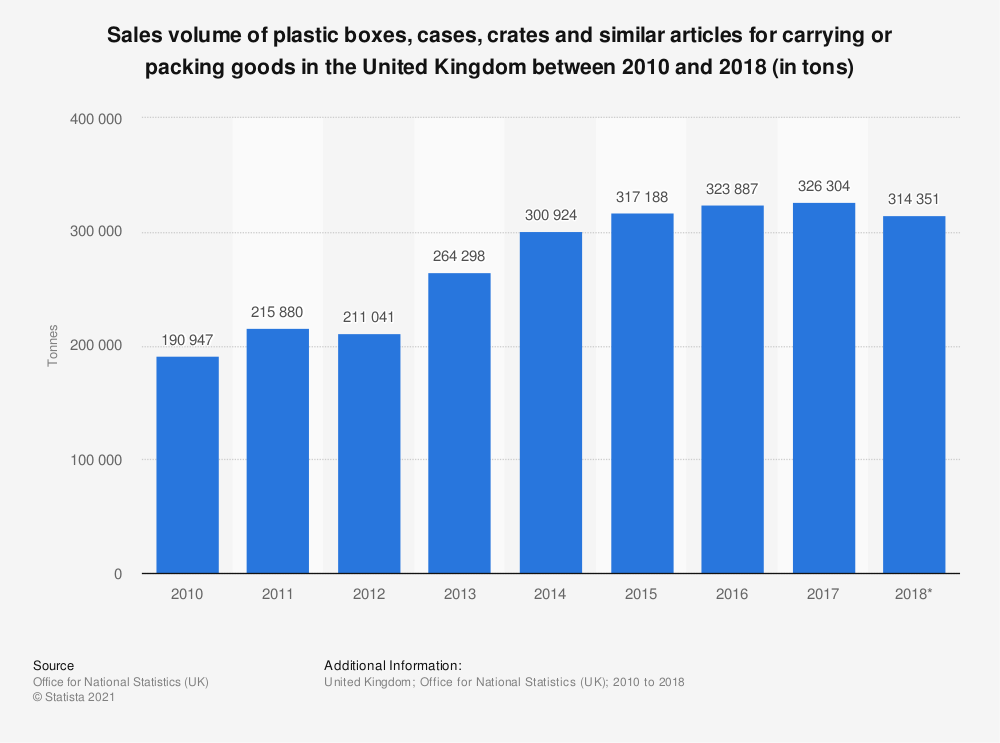 Statistic: Sales volume of plastic boxes, cases, crates and similar articles for carrying or packing goods in the United Kingdom between 2010 and 2018 (in tons) | Statista