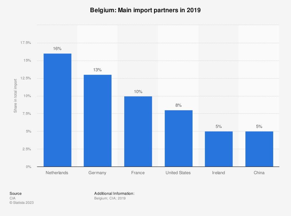 Statistic: Belgium: Main import partners in 2017   Statista