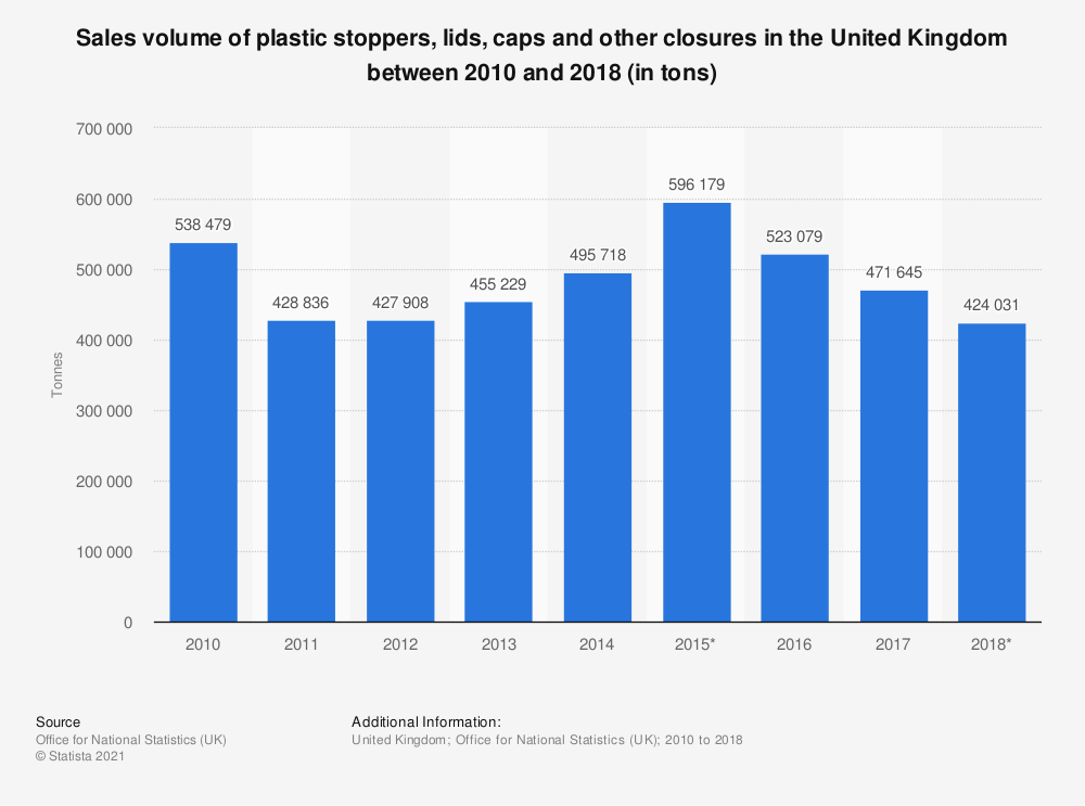 Statistic: Sales volume of plastic stoppers, lids, caps and other closures in the United Kingdom between 2010 and 2018 (in tons)   Statista