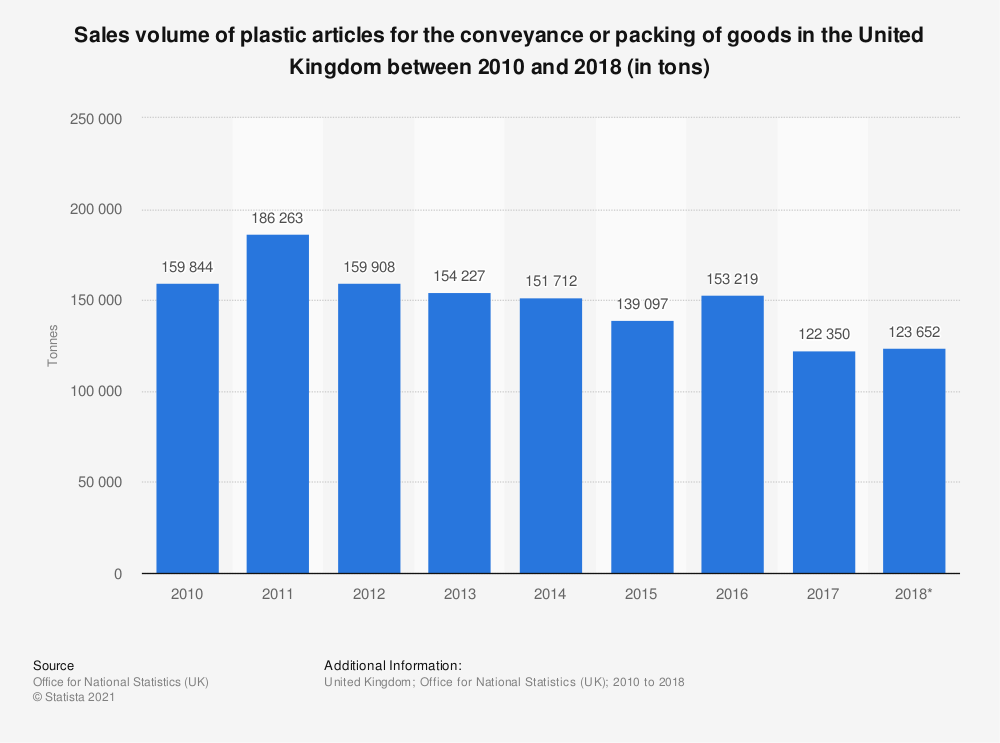 Statistic: Sales volume of plastic articles for the conveyance or packing of goods in the United Kingdom between 2010 and 2018 (in tons) | Statista