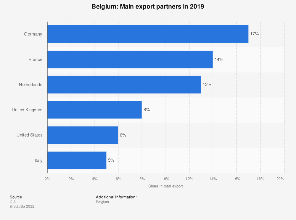 Statistic: Belgium: Main export partners in 2017 | Statista