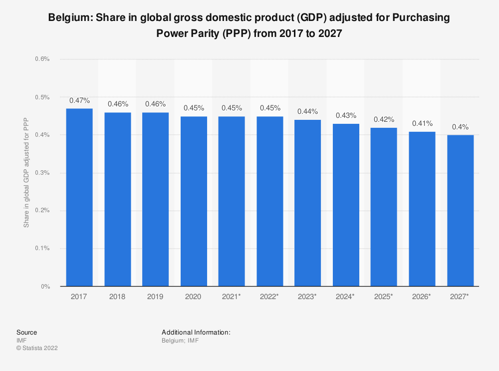 Statistic: Belgium: Share in global gross domestic product (GDP) adjusted for Purchasing Power Parity (PPP) from 2014 to 2024 | Statista