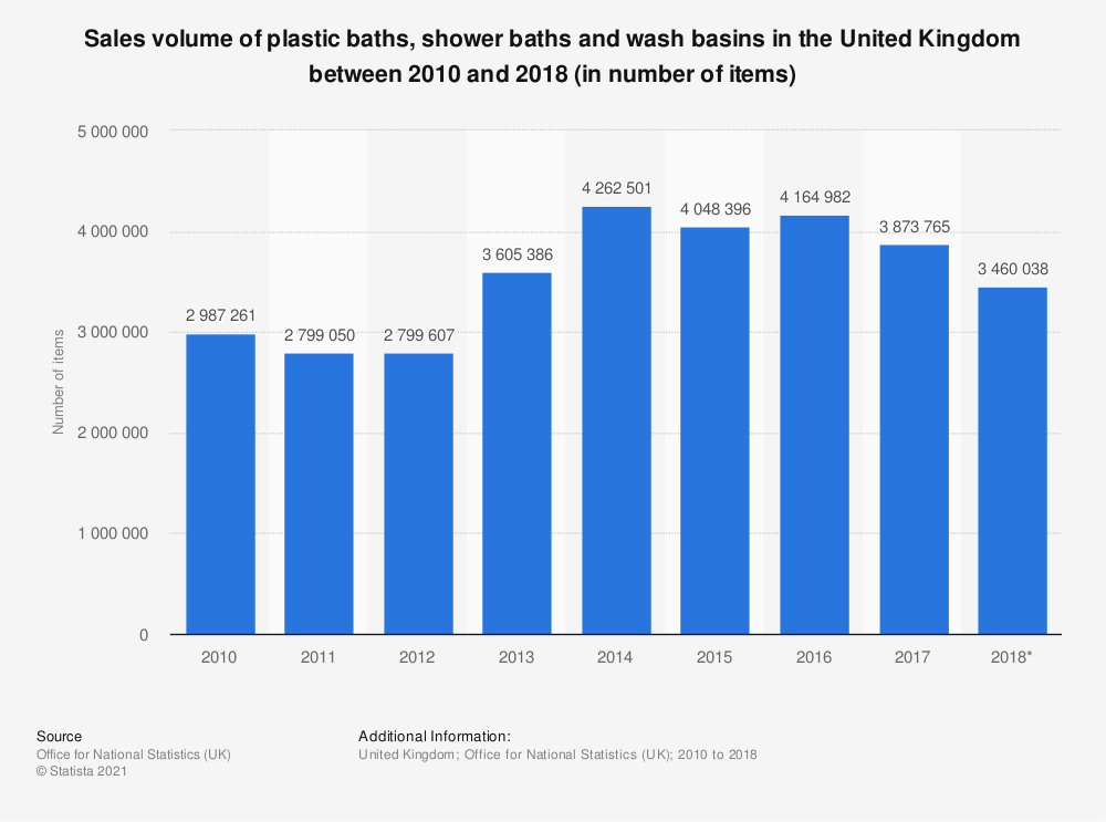 Statistic: Sales volume of plastic baths, shower baths and wash basins in the United Kingdom between 2010 and 2018 (in number of items) | Statista