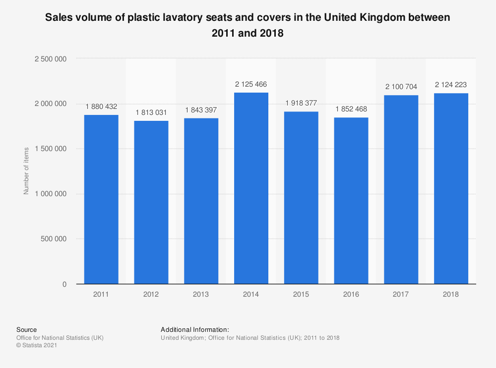 Statistic: Sales volume of plastic lavatory seats and covers in the United Kingdom between 2011 and 2018 | Statista