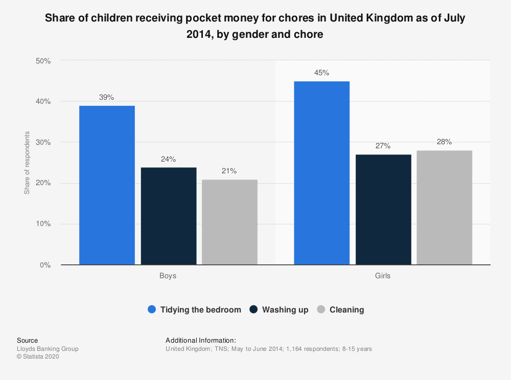 Statistic: Share of children receiving pocket money for chores in United Kingdom as of July 2014, by gender and chore | Statista