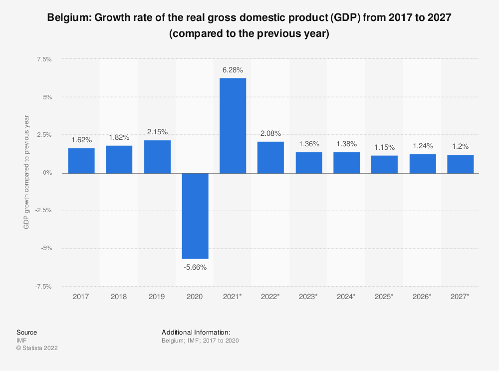Statistic: Belgium: Growth rate of the real gross domestic product (GDP) from 2014 to 2024 (compared to the previous year) | Statista