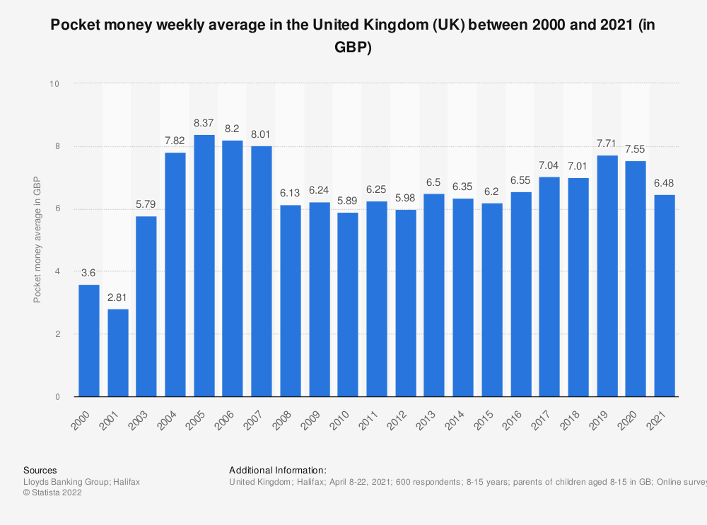 Statistic: Pocket money weekly average in the United Kingdom (UK) between 2000 and 2017 (in GBP) | Statista