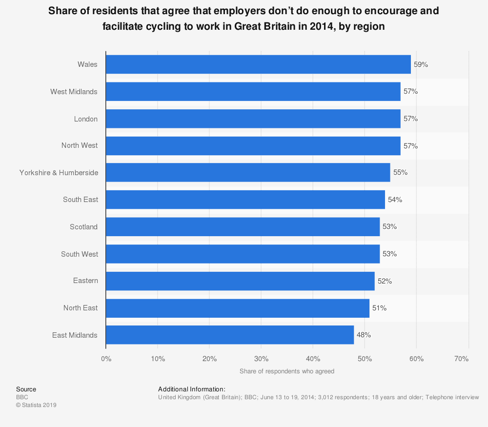 Statistic: Share of residents that agree that employers don't do enough to encourage and facilitate cycling to work in Great Britain in 2014, by region | Statista