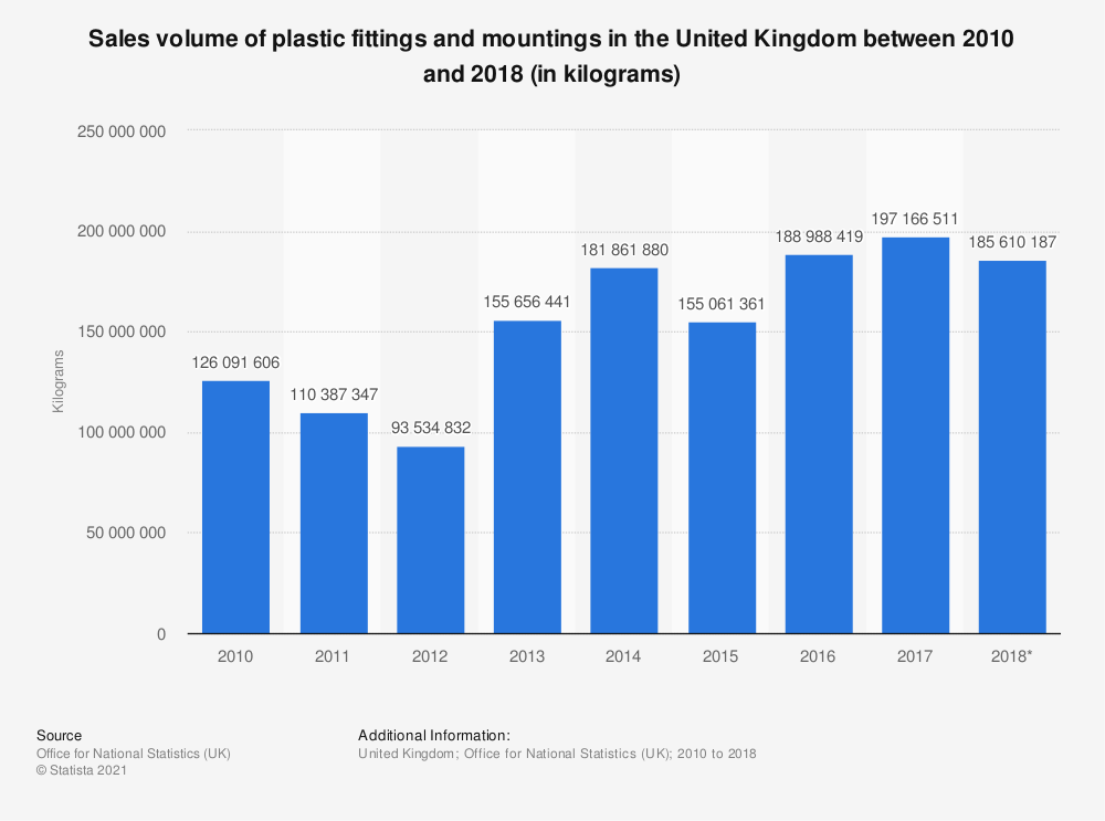Statistic: Sales volume of plastic fittings and mountings in the United Kingdom between 2010 and 2017 (in kilograms) | Statista