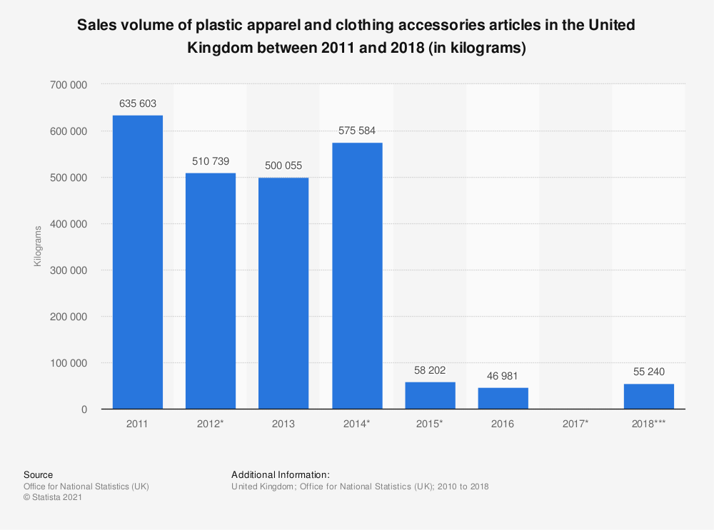 Statistic: Sales volume of plastic apparel and clothing accessories articles in the United Kingdom between 2011 and 2018 (in kilograms) | Statista