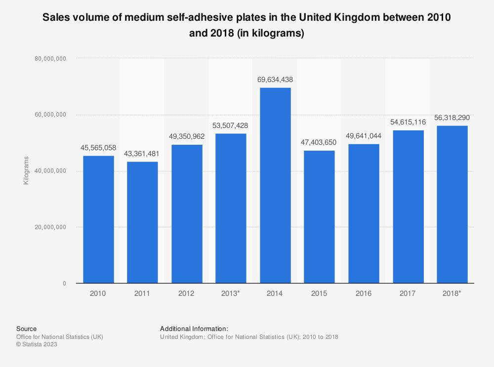 Statistic: Sales volume of medium self-adhesive plates in the United Kingdom between 2010 and 2018 (in kilograms) | Statista