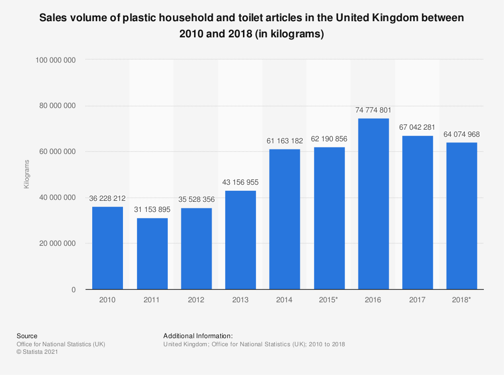 Statistic: Sales volume of plastic household and toilet articles in the United Kingdom between 2010 and 2017 (in kilograms) | Statista