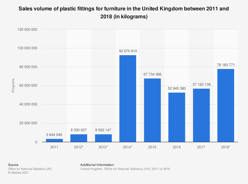 Statistic: Sales volume of plastic fittings for furniture in the United Kingdom between 2011 and 2018 (in kilograms) | Statista