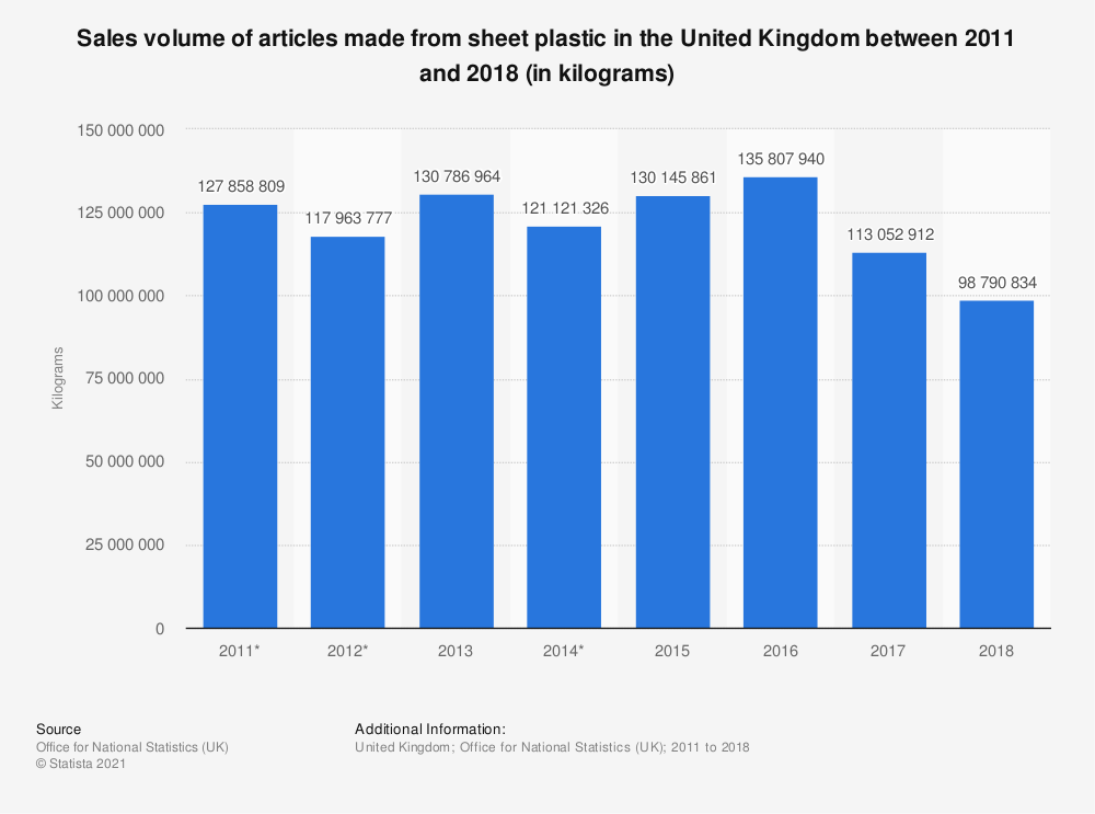 Statistic: Sales volume of articles made from sheet plastic in the United Kingdom between 2011 and 2018 (in kilograms)   Statista