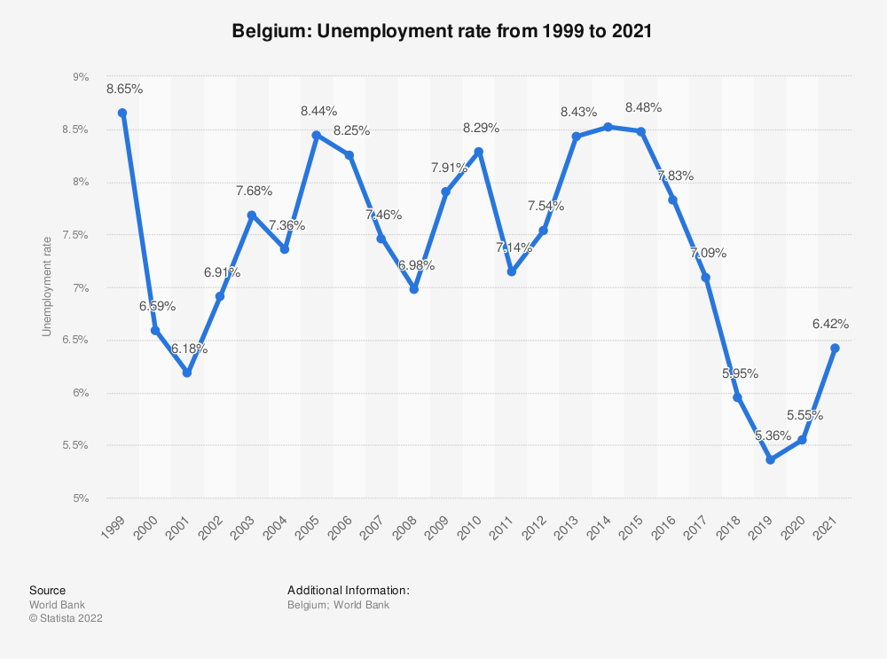 Statistic: Belgium: Unemployment rate from 2007 to 2017 | Statista