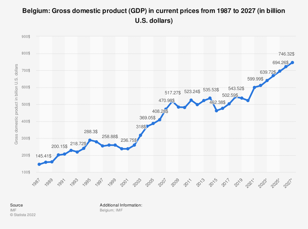 Statistic: Belgium: Gross domestic product (GDP) in current prices from 1984 to 2024 (in billion U.S. dollars) | Statista