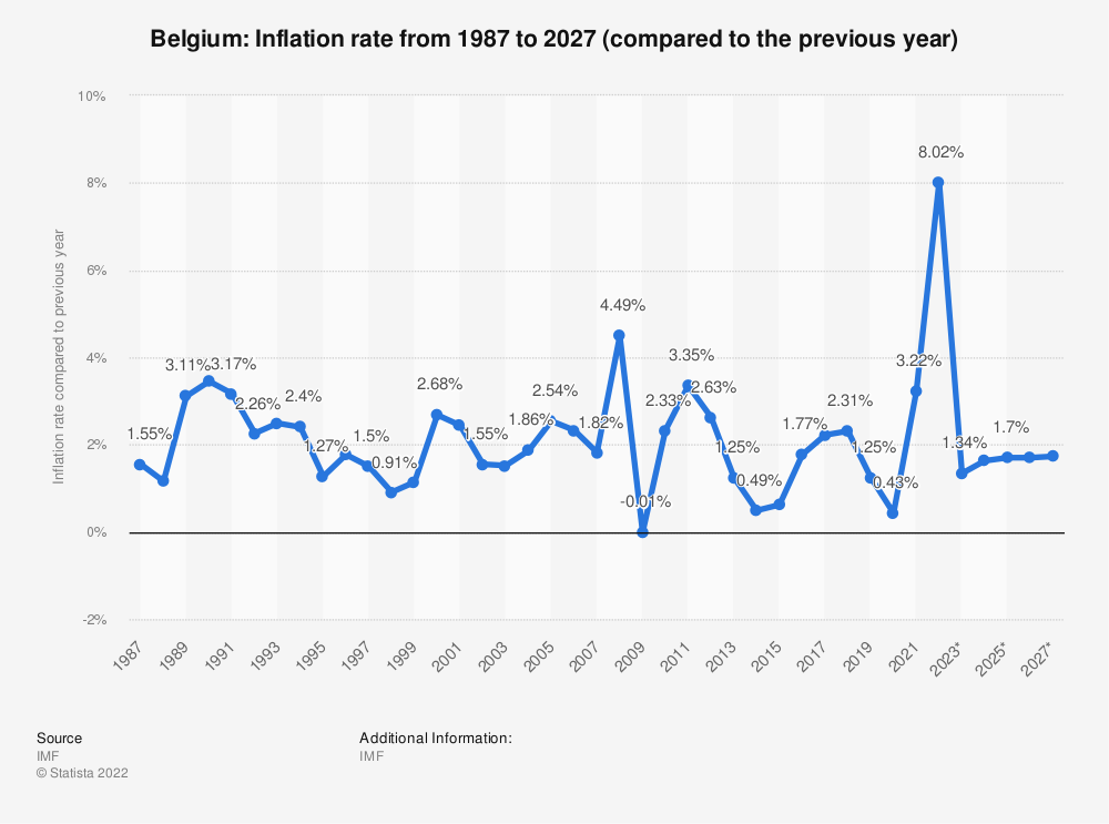 Statistic: Belgium: Inflation rate from 2014 to 2024 (compared to the previous year) | Statista