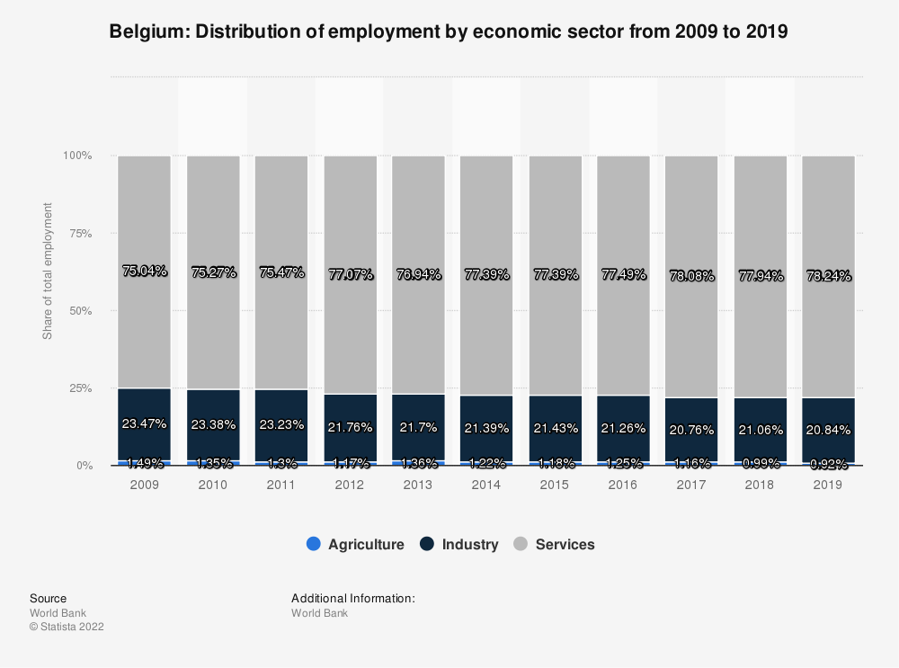 Statistic: Belgium: Distribution of employment by economic sector from 2010 to 2020 | Statista