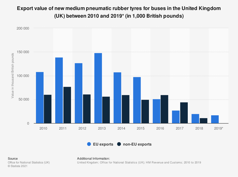 Statistic: Export value of new medium pneumatic rubber tyres for buses in the United Kingdom (UK) between 2010 and 2018 (in thousand British pounds) | Statista