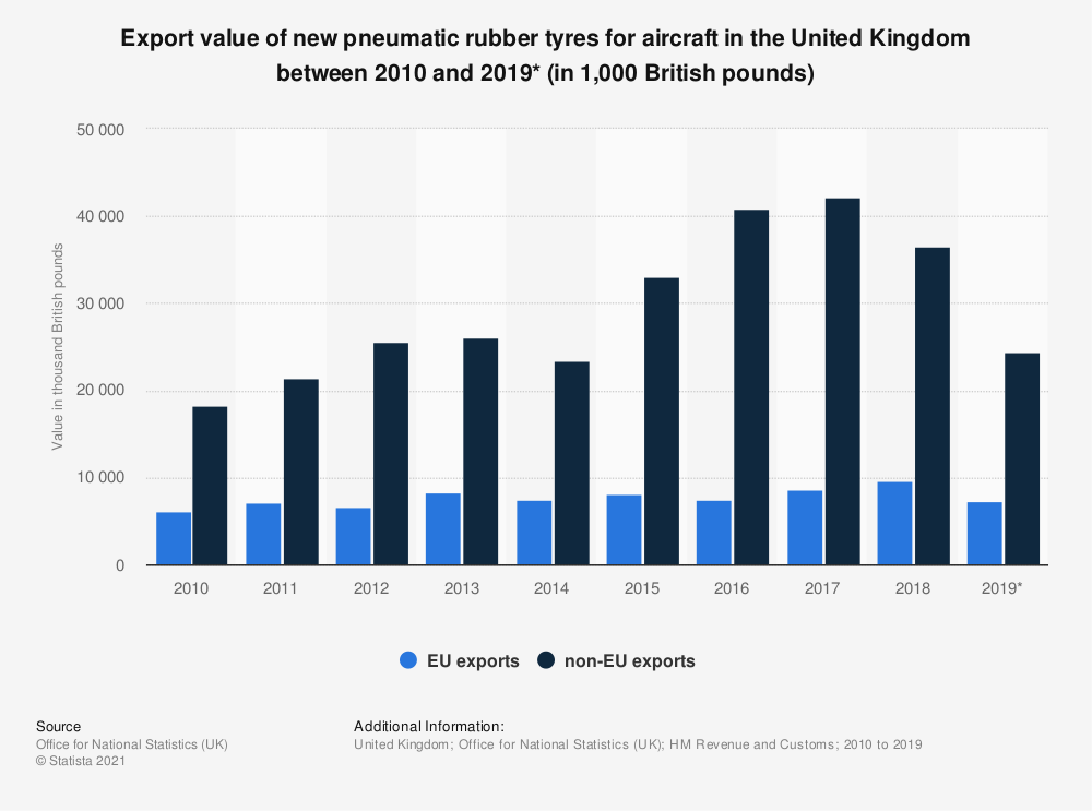 Statistic: Export value of new pneumatic rubber tyres for aircraft in the United Kingdom between 2010 and 2019* (in 1,000 British pounds) | Statista