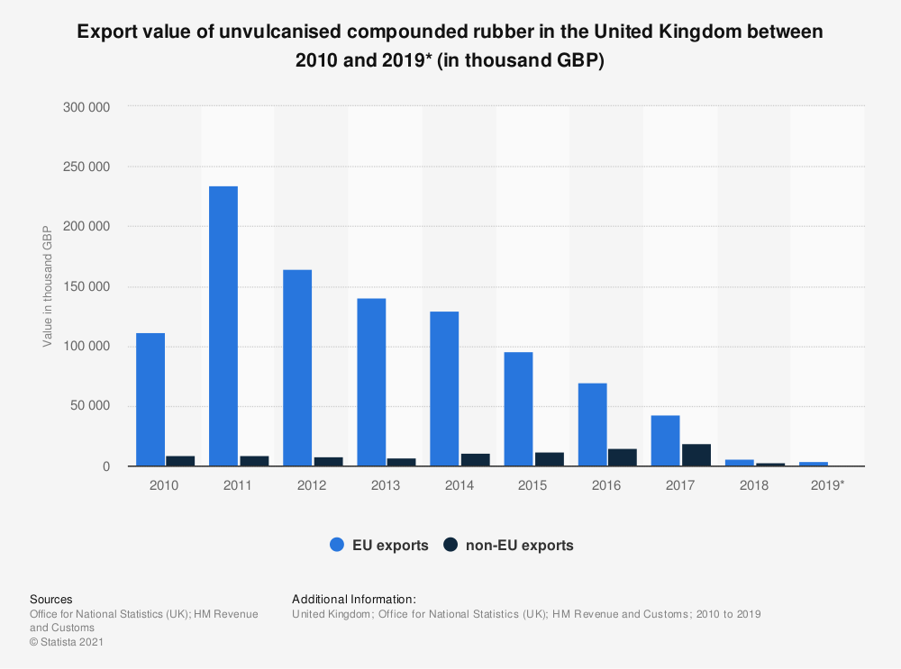 Statistic: Export value of unvulcanised compounded rubber in the United Kingdom between 2010 and 2019* (in thousand GBP) | Statista