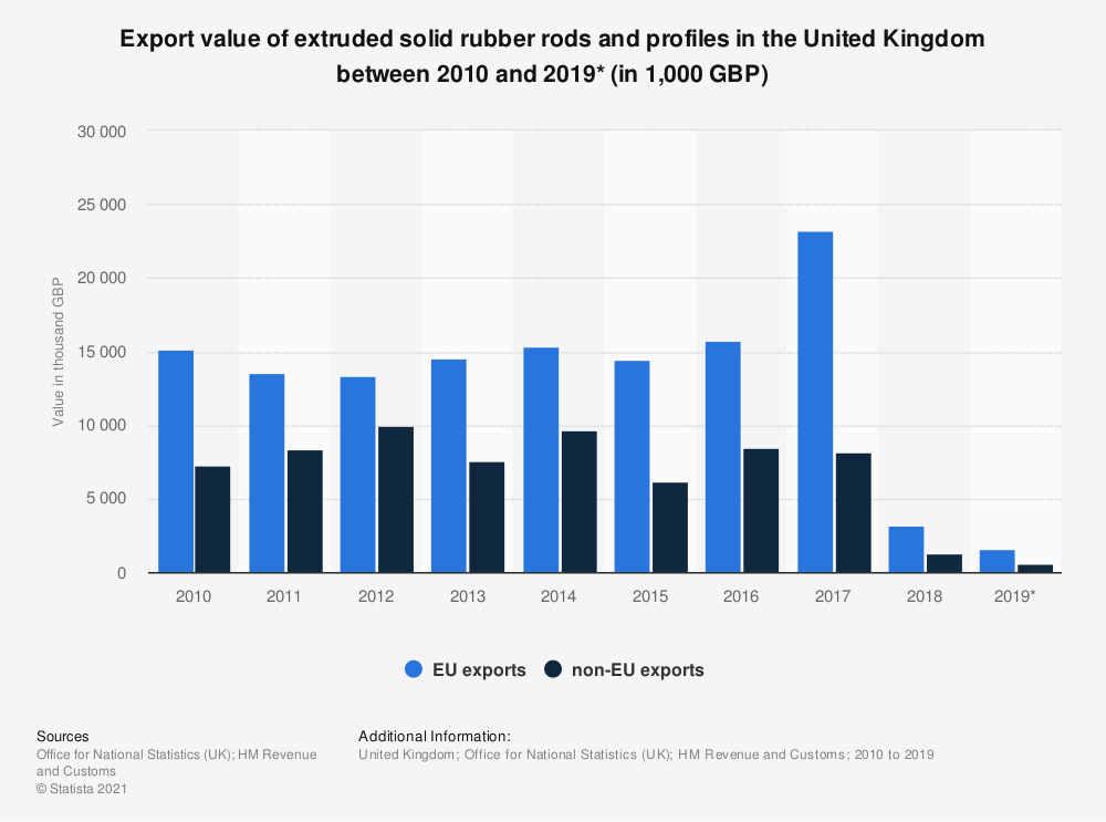 Statistic: Export value of extruded solid rubber rods and profiles in the United Kingdom between 2010 and 2019* (in thousand GBP) | Statista
