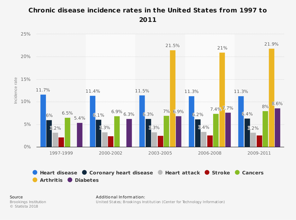 Statistic: Chronic disease incidence rates in the United States from 1997 to 2011 | Statista