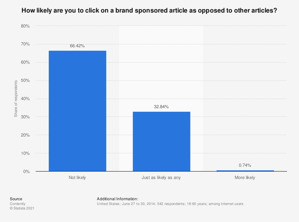 Statistic: How likely are you to click on a brand sponsored article as opposed to other articles? | Statista