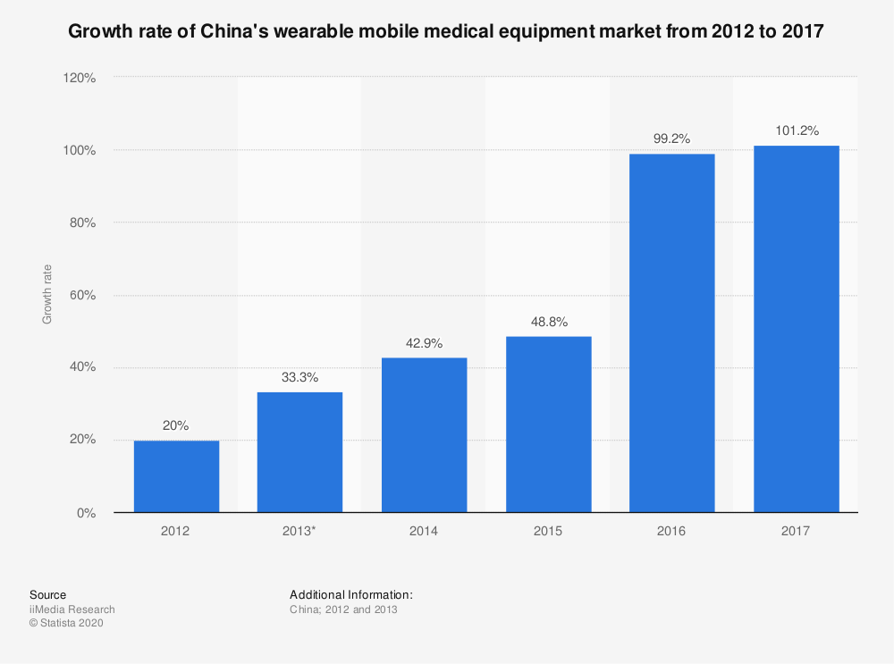 Statistic: Growth rate of China's wearable mobile medical equipment market from 2012 to 2017  | Statista