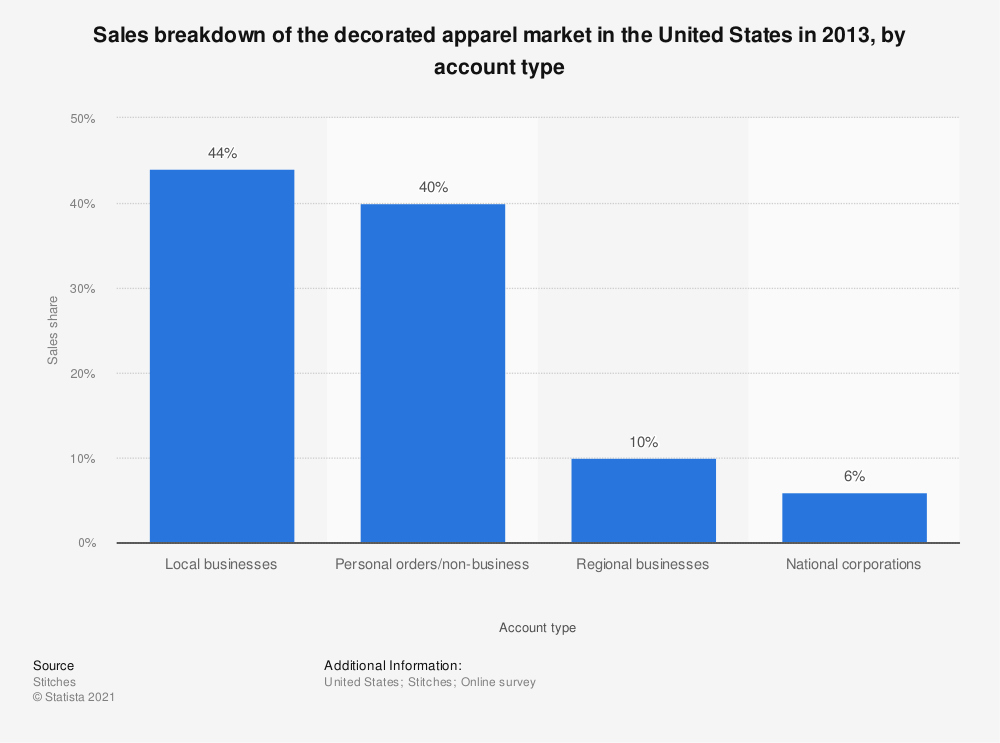 Statistic: Sales breakdown of the decorated apparel market in the United States in 2013, by account type  | Statista
