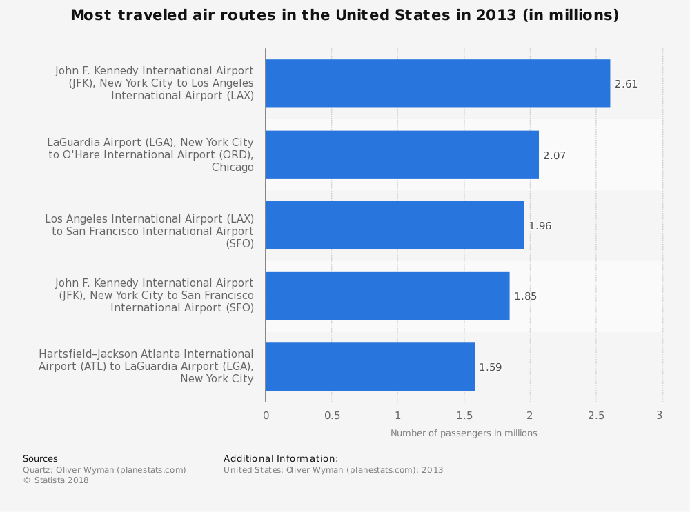 Statistic: Most traveled air routes in the United States in 2013 (in millions) | Statista