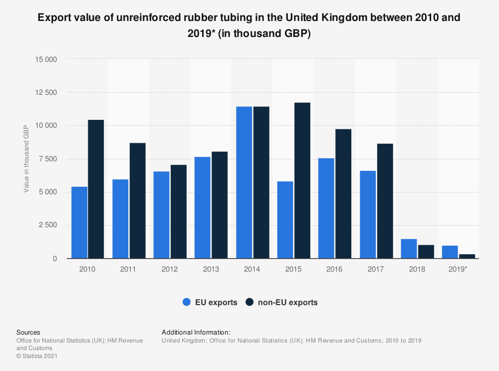 Statistic: Export value of unreinforced rubber tubing in the United Kingdom between 2010 and 2019* (in thousand GBP)   Statista