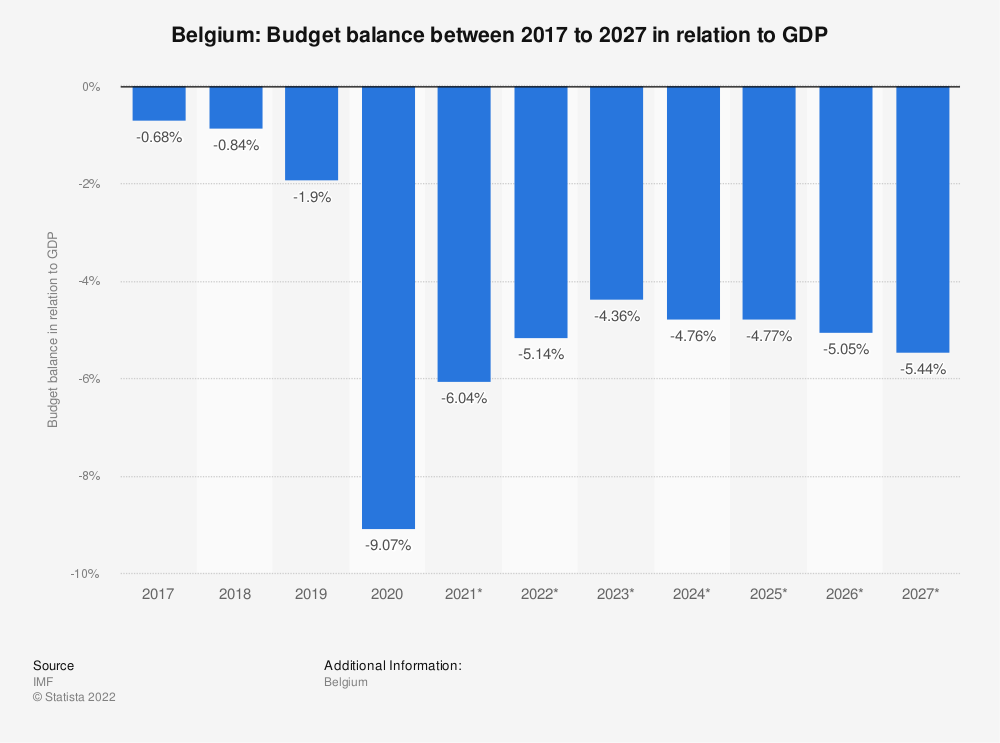 Statistic: Belgium: Budget balance between 2014 to 2024 in relation to GDP | Statista
