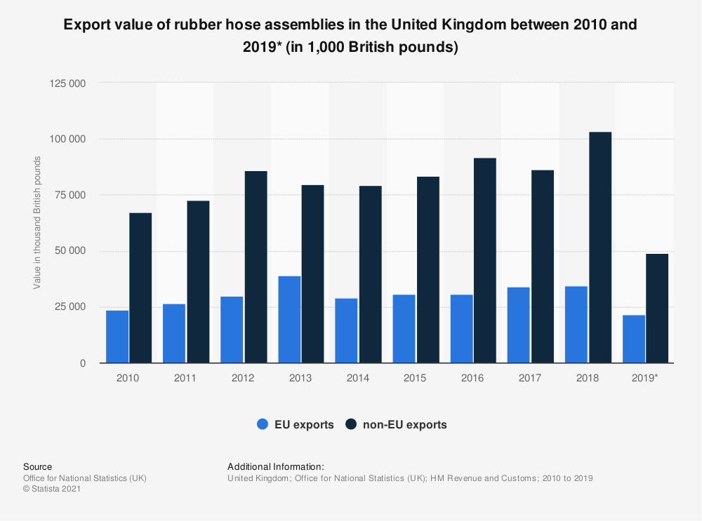 Statistic: Export value of rubber hose assemblies in the United Kingdom between 2010 and 2019* (in 1,000 British pounds) | Statista
