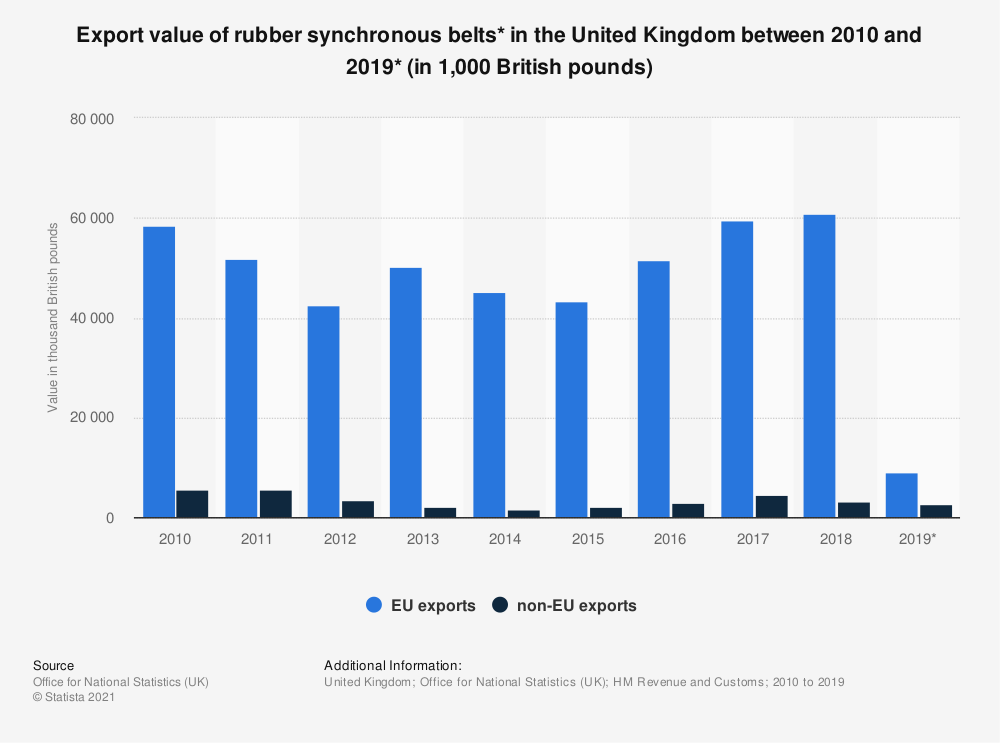 Statistic: Export value of rubber synchronous belts* in the United Kingdom between 2010 and 2019* (in 1,000 British pounds) | Statista